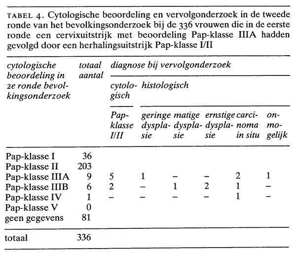 pap classificatie