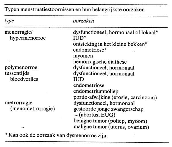 Menstruatiestoornissen Nederlands Tijdschrift Voor Geneeskunde