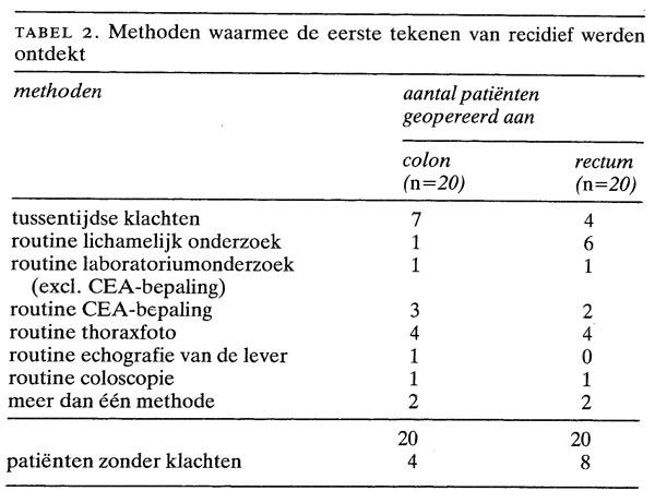coloncarcinoom symptomen