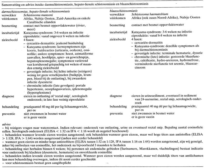 schistosomiasis symptomen
