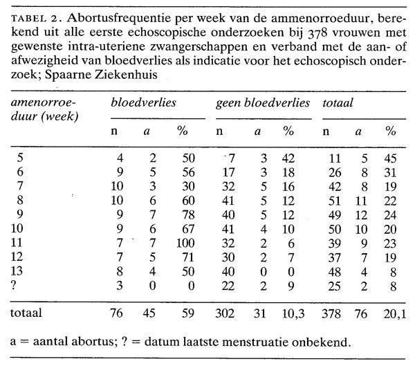 nauwkeurigheid echografie dating zwangerschap