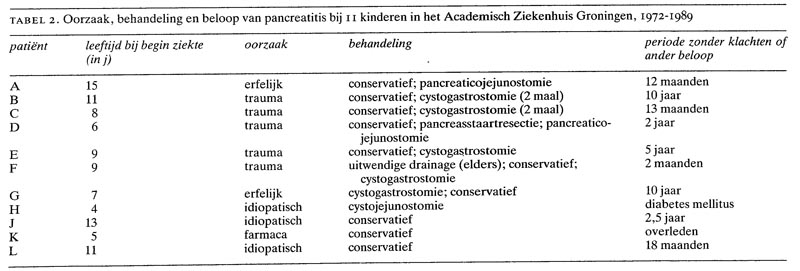 vetarm dieet pancreatitis