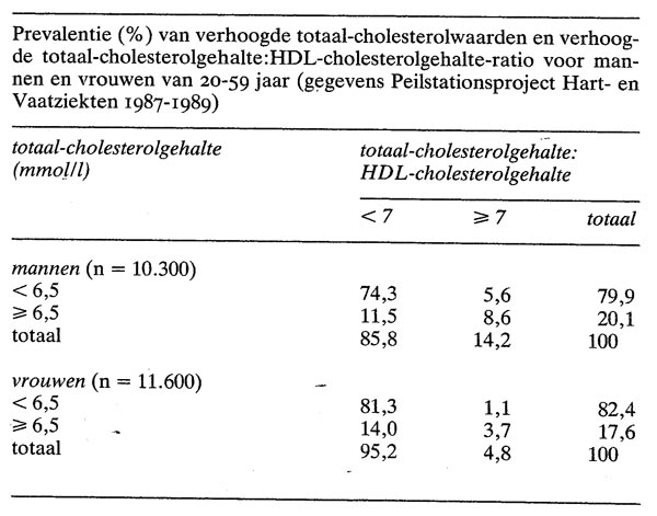 wat is een goede cholesterol waarde