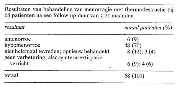 Niet Hysteroscopische Thermodestructie Van Het Endometrium Door