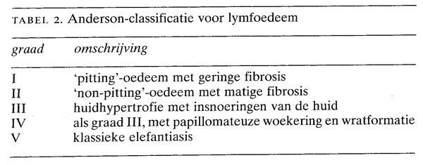 Diagnostiek en behandeling van lymfoedeem nederlands for Behandeling oedeem