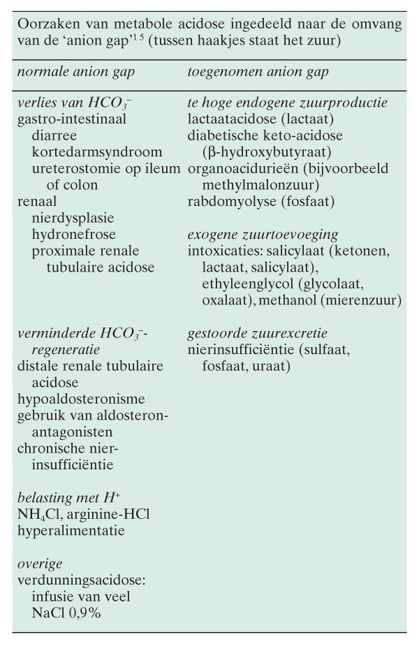 metabole acidose bij kinderen: het nut van de 'anion gap