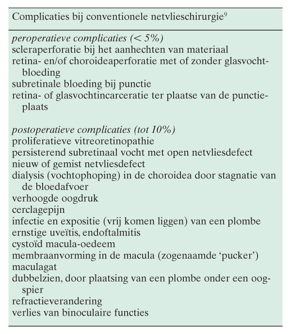 proliferatieve vitreoretinopathie