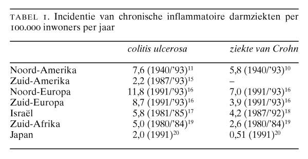 ziekte colitis ulcerosa