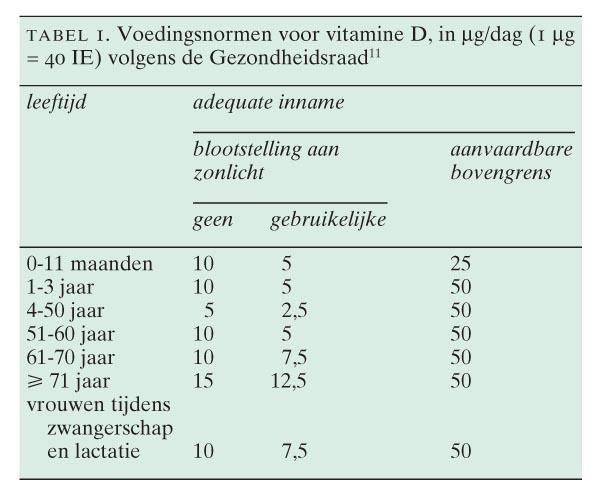waarde van vitamine d