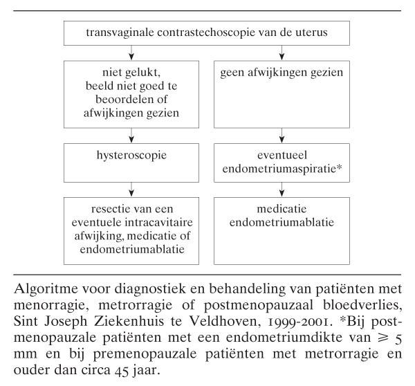 Transvaginale Contrastechoscopie Van De Uterus In De Diagnostiek Van