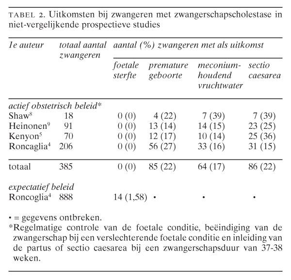 Zwangerschapscholestase Nederlands Tijdschrift Voor Geneeskunde