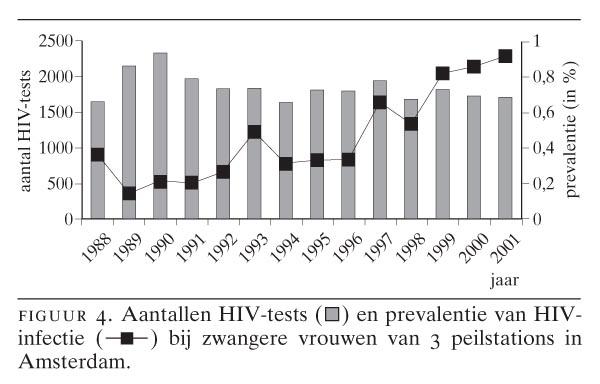 Gay Sex oorzaken aids