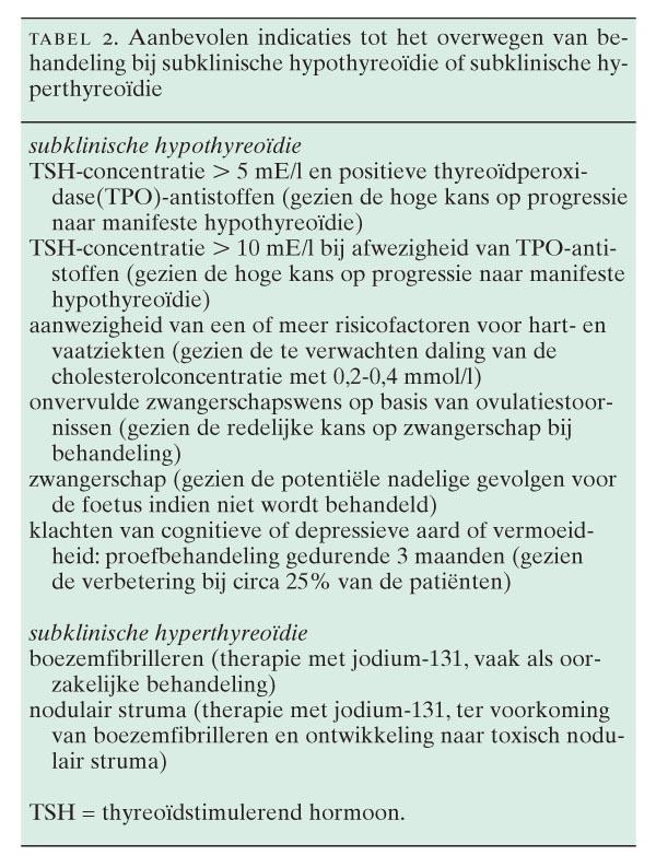 Subklinische Schildklierfunctiestoornissen Nederlands Tijdschrift