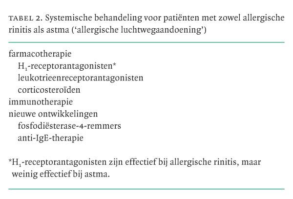 Allergische rinitis en astma: pathofysiologische relatie ...