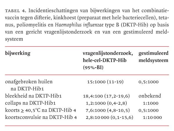 Veiligheidsbewaking Van Rijksvaccinatieprogramma Minder