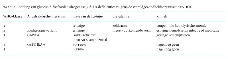 Glucose 6 Fosfaatdehydrogenasedeficientie Klinische Presentatie