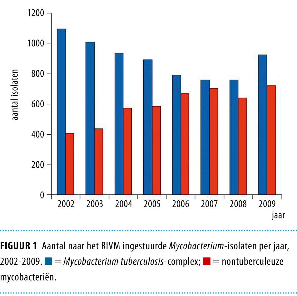 Nontuberculeuze Mycobacteriën Klinisch Relevant Nederlands