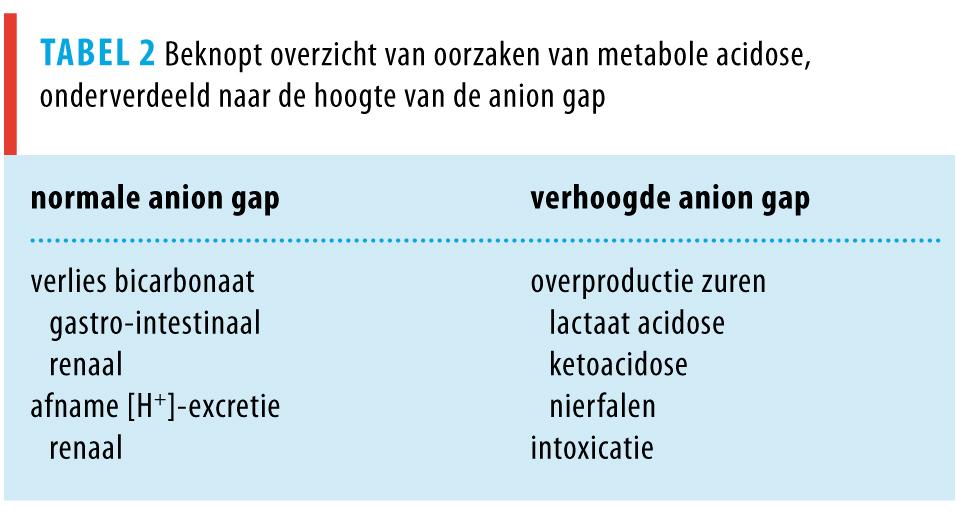 ernstige metabole acidose door 5-oxoproline bij paracetamolgebruik