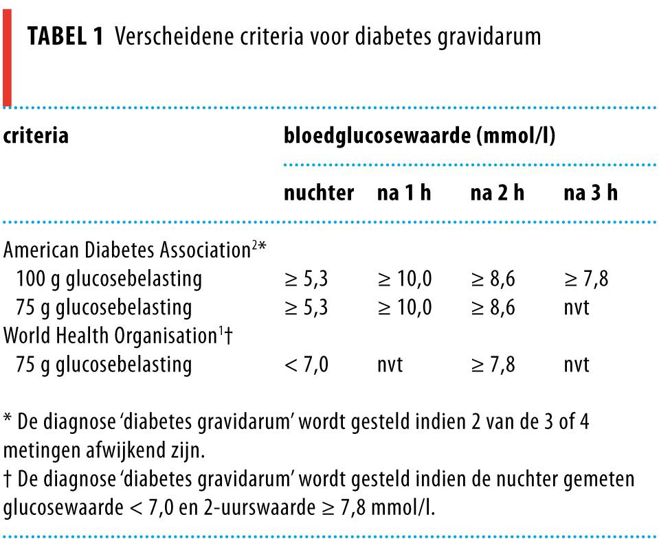 glucosewaarden zwangerschap