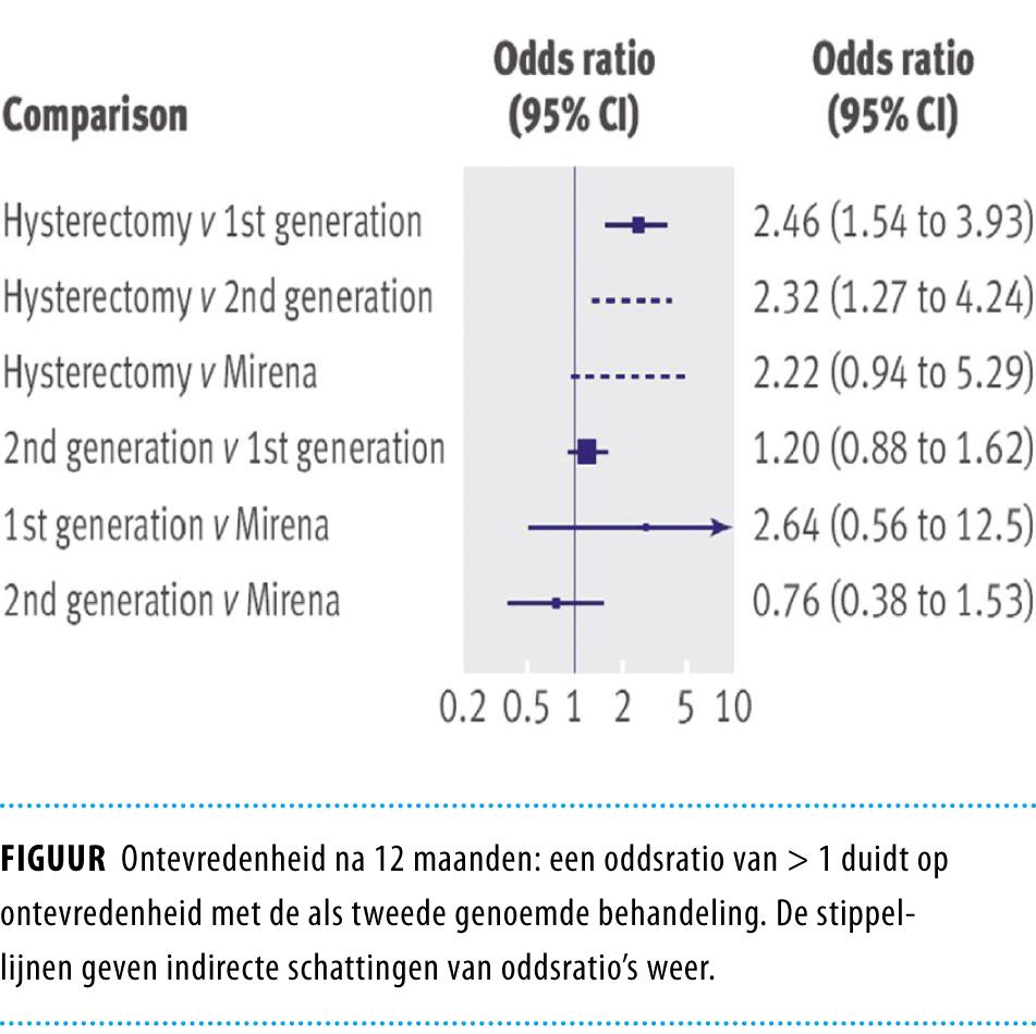 Behandeling Menorragie Blijft Maatwerk Nederlands Tijdschrift Voor