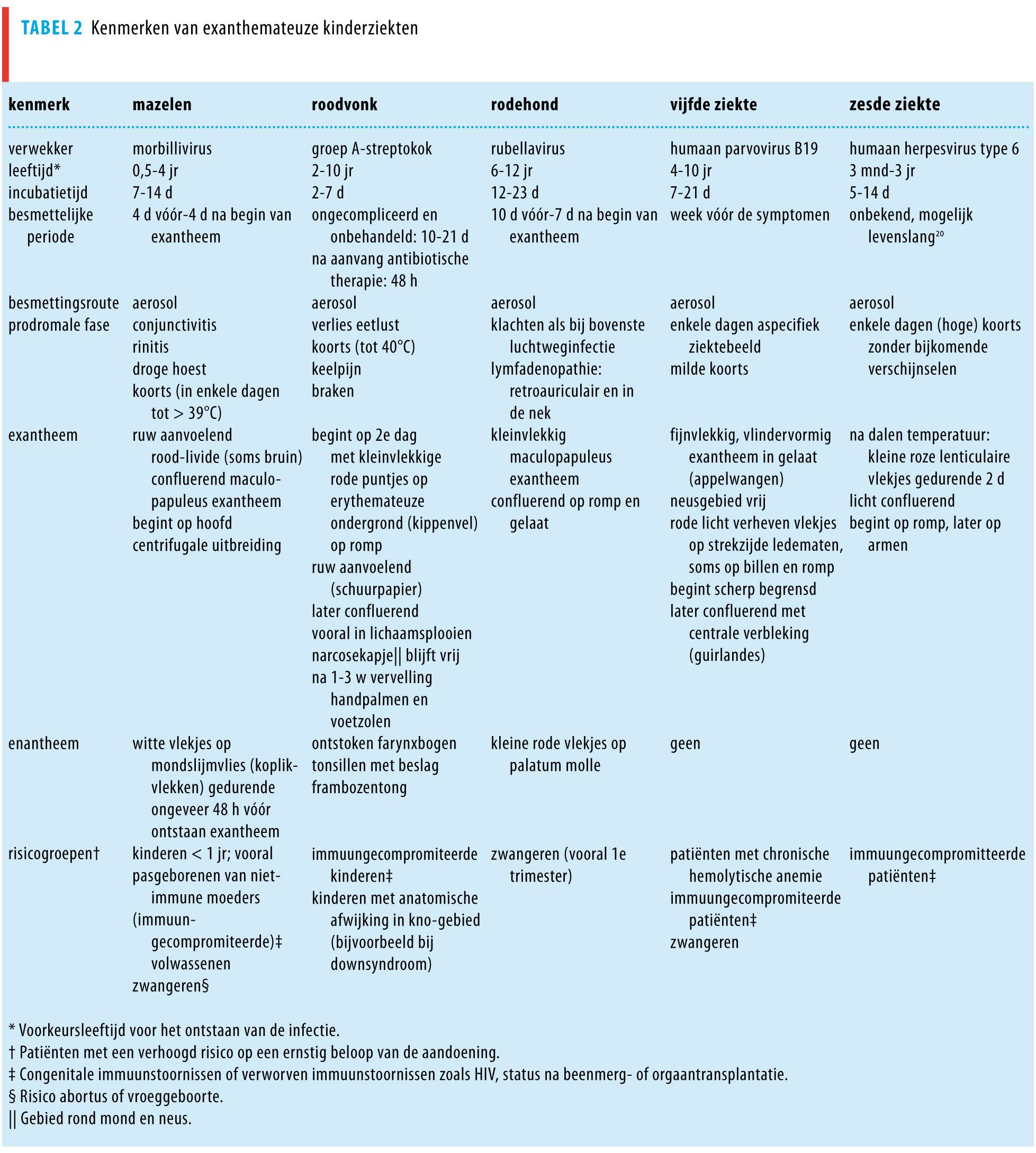 Citaten Ziekte Ziekten : Kinderziekten met vlekjes nederlands tijdschrift voor