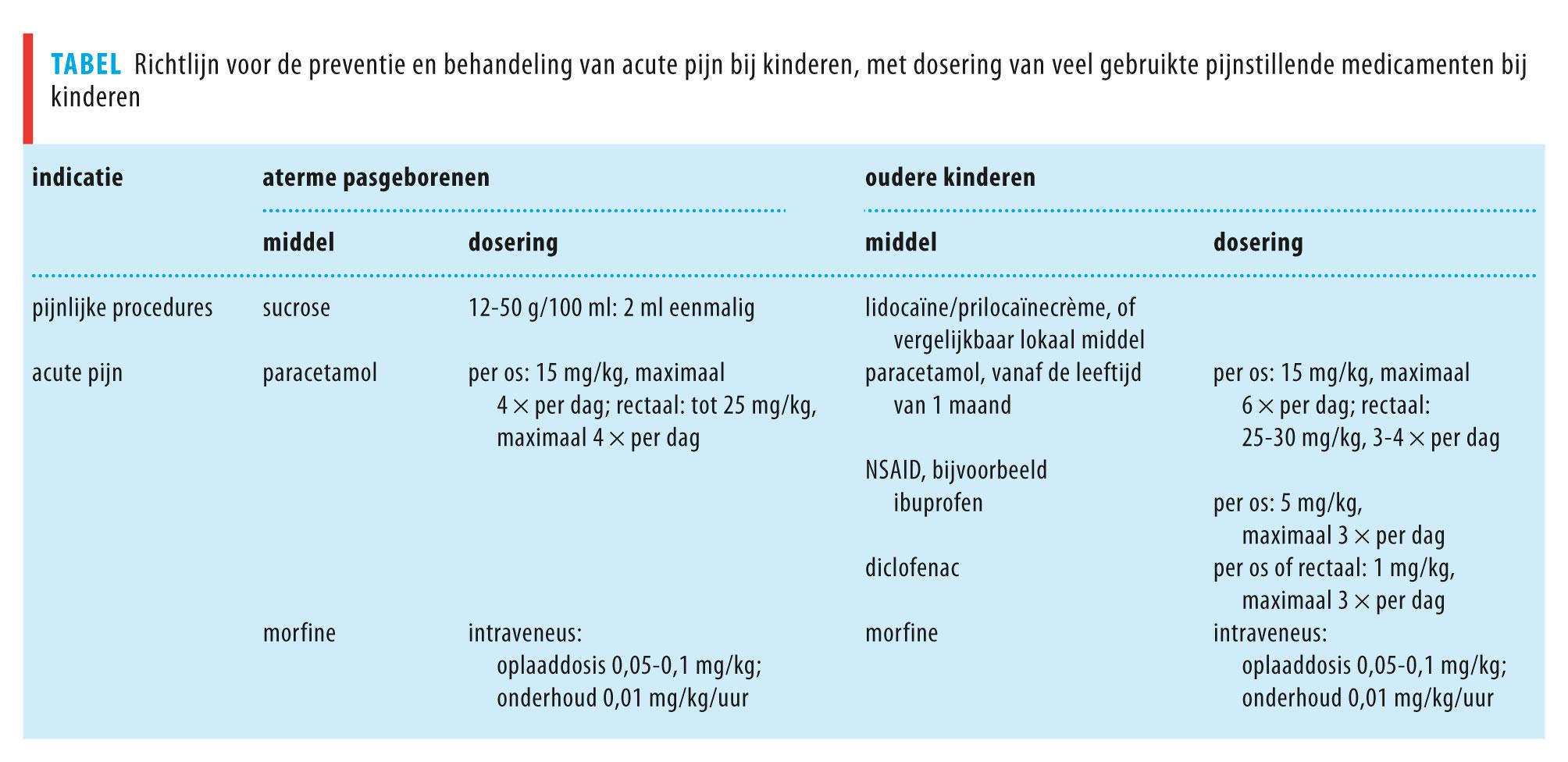 Panadol Junior 250 mg Zetpillen voor Kinderen van 1 tot 6
